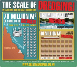 the scale of dredging in Gladstone